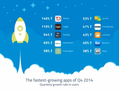 Projectplace en top 10 mundial de las herramientas en la nube con el crecimiento más rápido